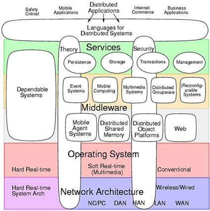 System And Enterprise Architecture